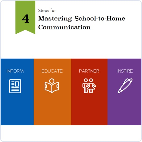 4 Steps for Mastering Communication